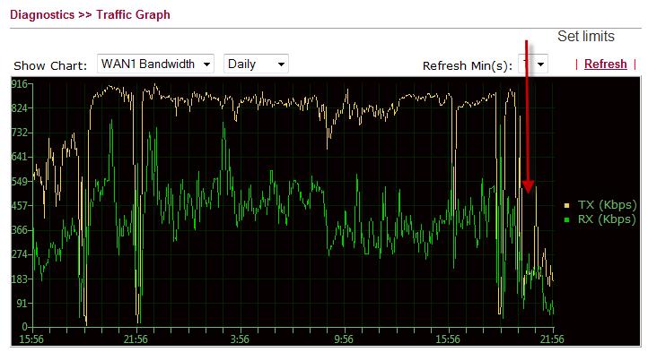 Drop in traffic when bandwidth filters set